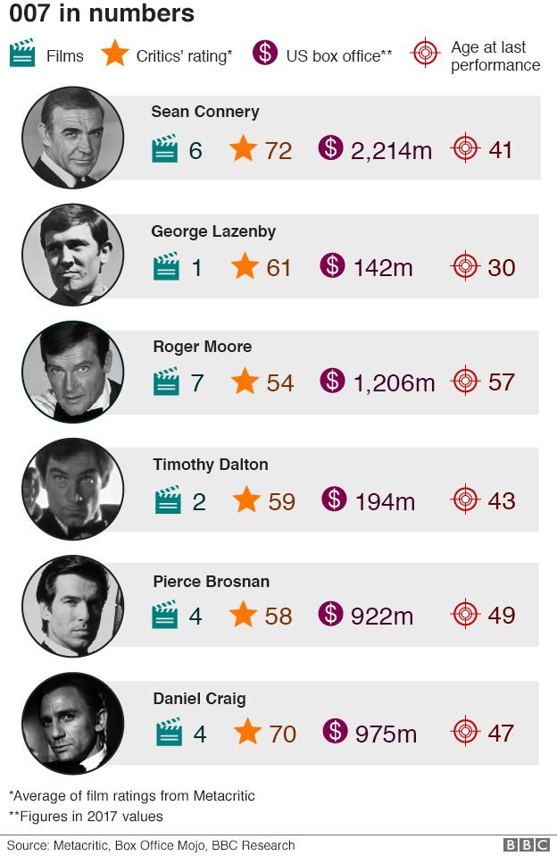 In numbers: Who is the most successful James Bond?